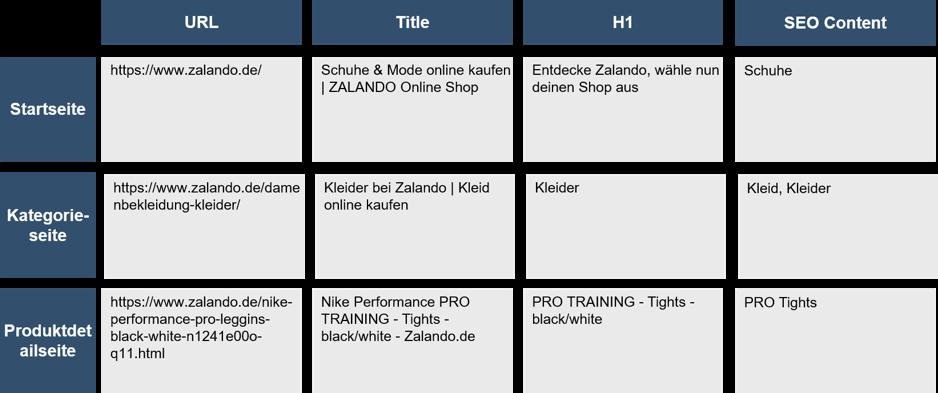 Keyword/Thema Abdeckung der verschiedenen Seitentyen am Beispiel des Zalando Online Shops